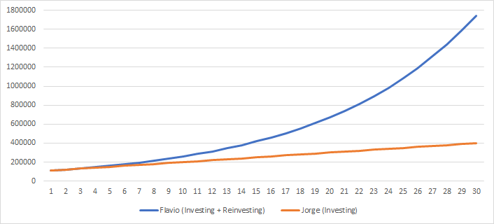 Difference between reinvesting your profits and not doing it