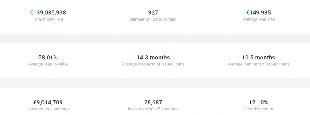Estateguru aggregated stats for all the loans of the platform