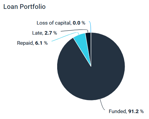 Review on my Estateguru portfolio stats, including info about default, late, repaid and funded loans