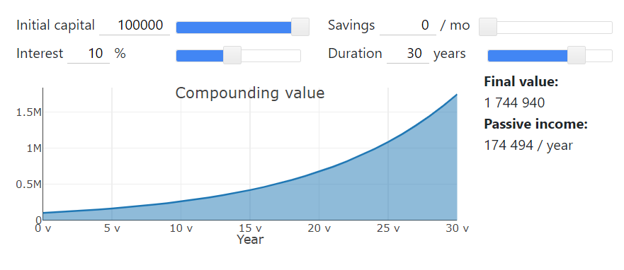 Calculator that shows the power of using compound interest when investing