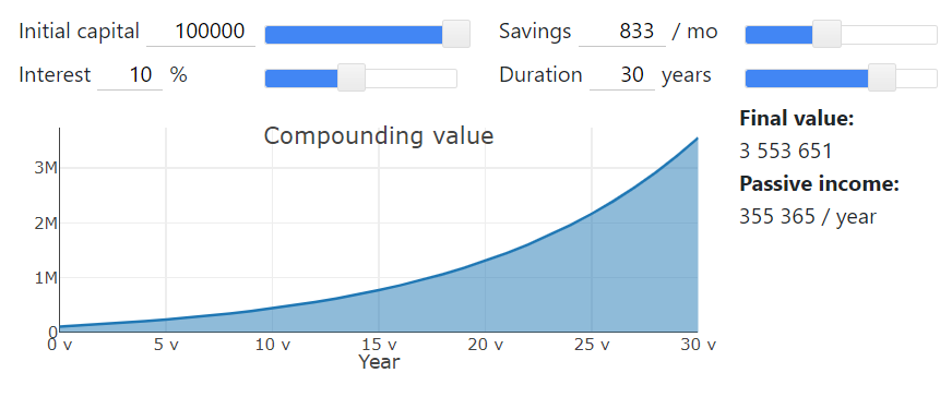 Calculator that shows the power of using compound interest and adding money every month