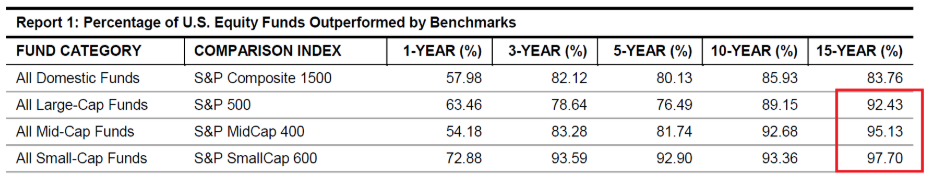 Table that compares the performance of the Equity funds with the Index Funds