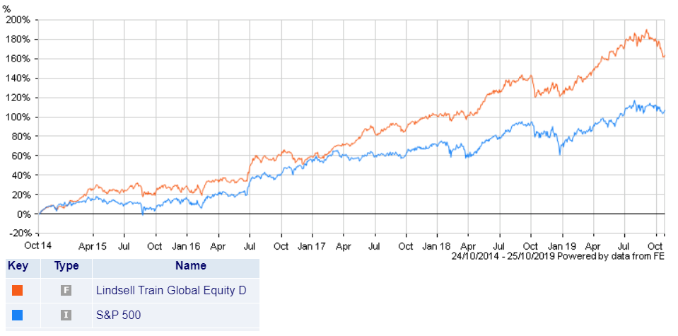 Comparison between the performance of the Lindsell Equity Fund and the S&P500 Index.