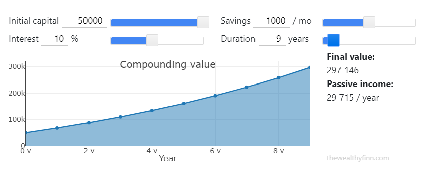 Example of calculation to achieve financial freedom