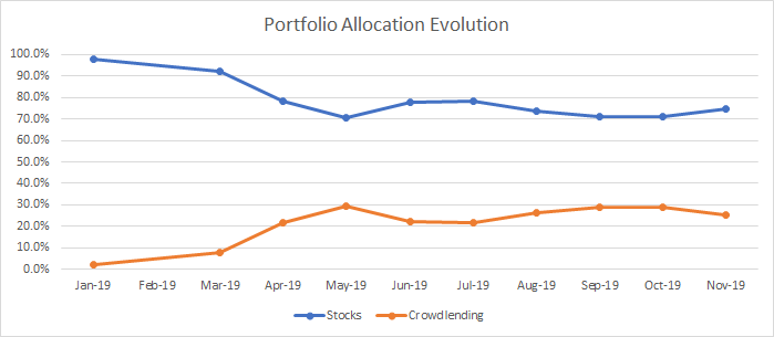 Evolution of my portfolio assets allocation till November 2019