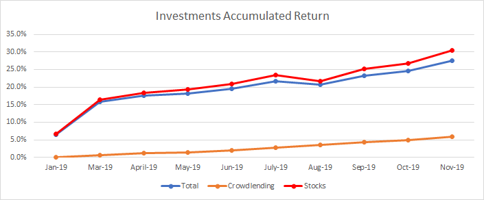 Portfolio investments accumulated return during 2019, till November