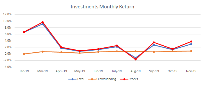 Monthly return of my investments portfolio during 2019, till November