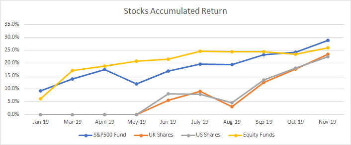 Accumulated return of my stocks portfolio during 2019