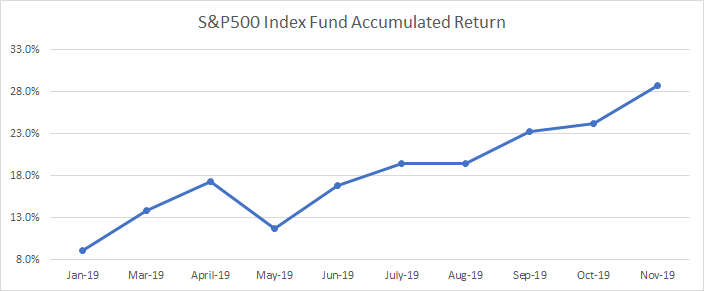 Evolution of the accumulated return of my S&P500 index fund