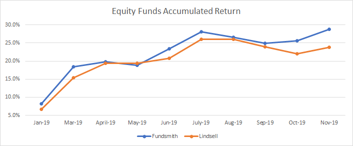 Evolution of the accumulated return of my equity funds during 2019
