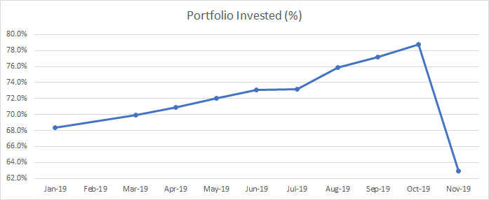 Evolution of the amount of my portfolio that is allocated to investments