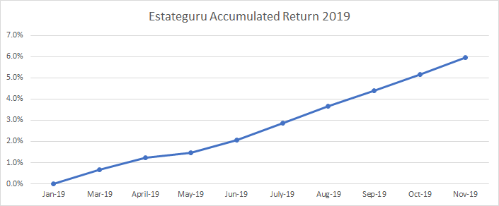 Estateguru accumulated return during 2019
