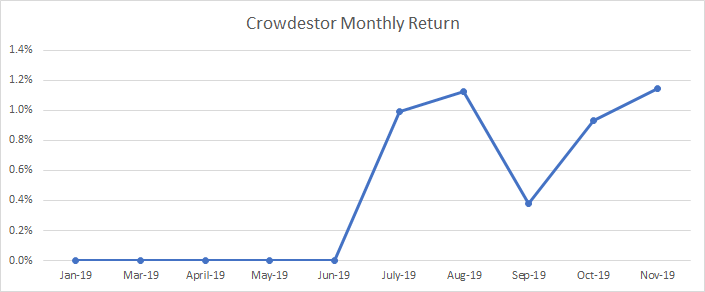 Evolution of the monthly return of the crowdlending platform Crowdestor