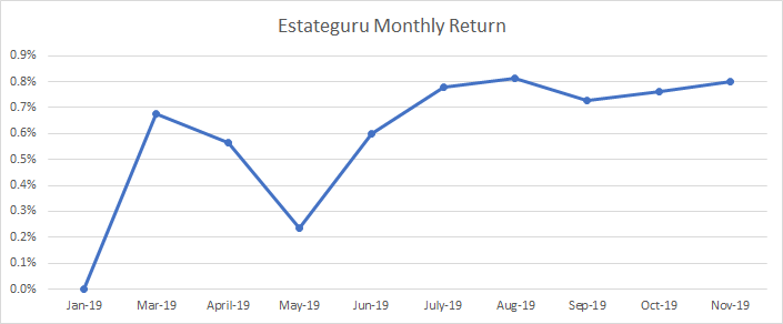 Evolution of the monthly return of Estateguru
