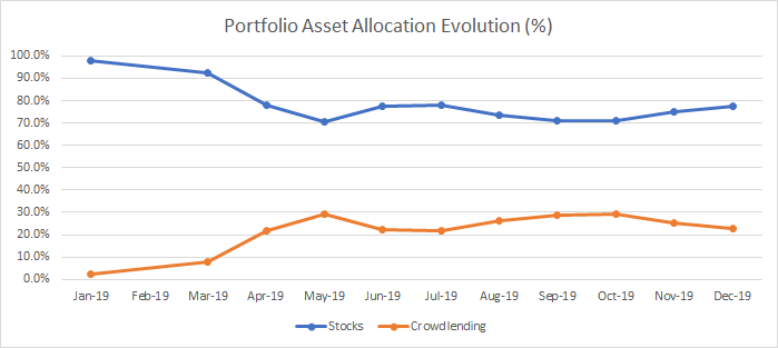 Evolution of the allocation of my assets