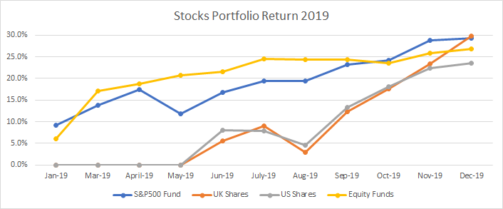 Return of my investments in stocks in 2019