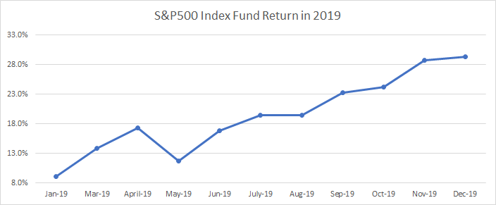 Graph that shows the return of the S&P500 in 2019