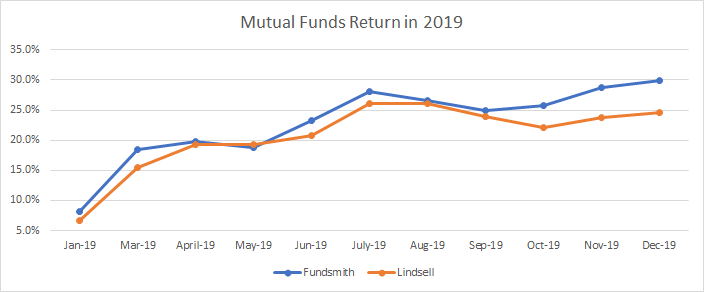 Evolution of my mutual funds portfolio return in 2019