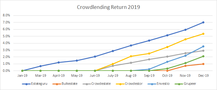 Crowdlending returns in 2019