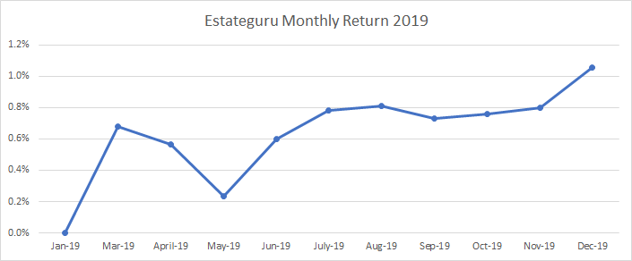 Graph with the return in Estateguru in 2019