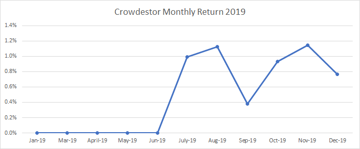 Crowdestor monthly return during 2019