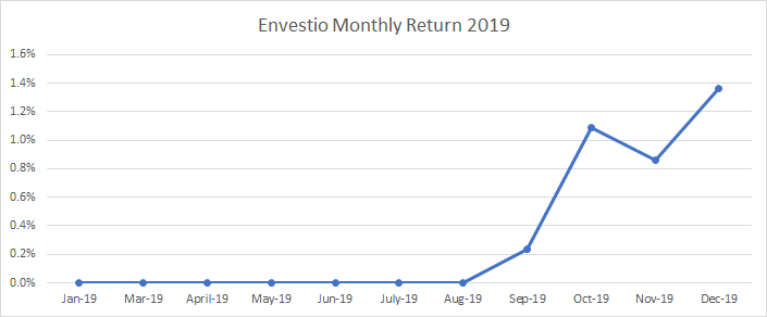 Evolution of my investment portfolio in Envestio during 2019