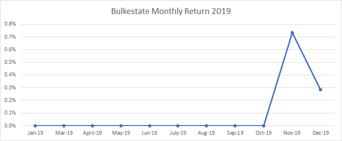 Chart with my investments in Bulkestate during 2019