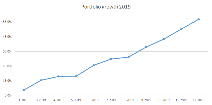 Growth of my portfolio value during 2019