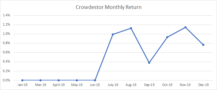 Review of my monthly returns in Crowdestor