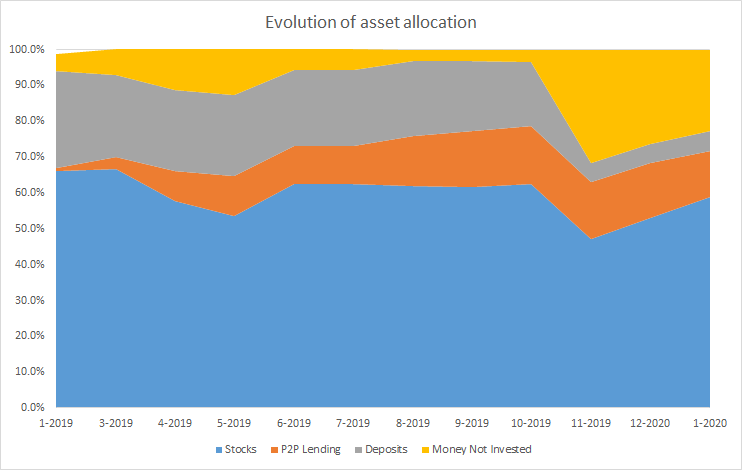 Evolution of asset allocation in my portfolio in January 2020