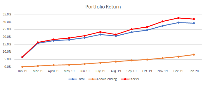 Evolution of my portfolio returns in January 2020