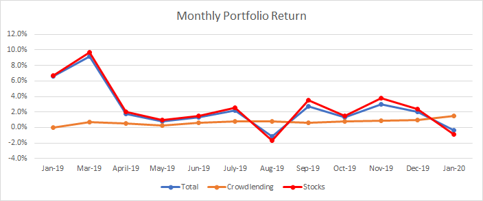 Graph that shows the evolution of the monthly return of my portfolio