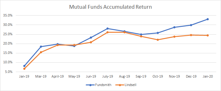 Here I show you the returns of my mutual funds portfolio.