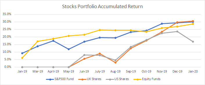 Graph with the returns achieved on my stocks portfolio