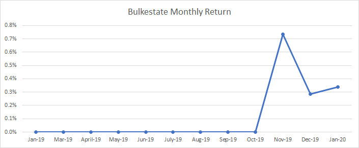 Evolution of the Bulkestate monthly return