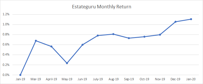 Graph that shows the monthly return in Estateguru p2p platform.