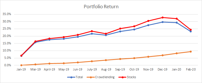 Graph that shows the evolution of my portfolio return till February 2020