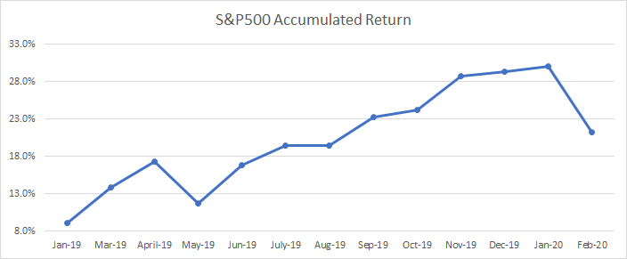 Picture of the accumulated returns in my S&P500 index fund.