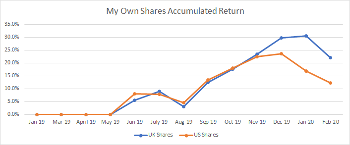 Evolution of the accumulated return in my own shares portfolio