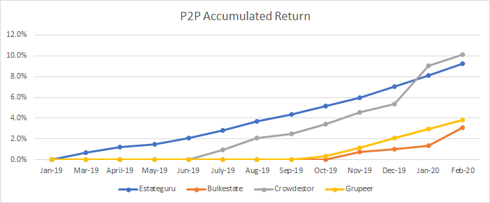 The graph shows you the accumulated return of my p2p portfolio.