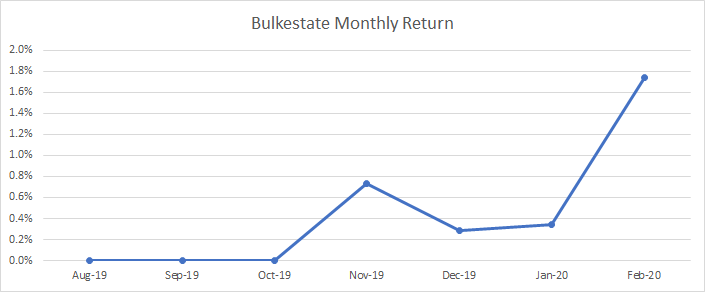 Graph that shows the monthly return obtained in Bulkestate