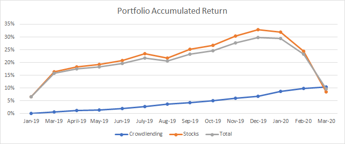 Graph that shows the evolution of my portfolio return till March 2020