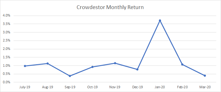 Graph that shows the monthly return of my Crowdestor portfolio.
