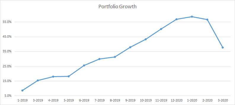 Picture with the growth of my portfolio since January 2019