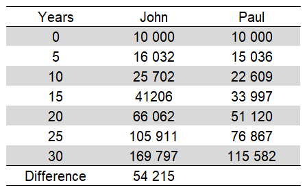 The table shows the impact of high fees on your portfolio value.