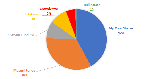 Chart showing the distribution of assets in my portfolio