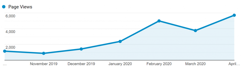 Evolution of the number of visits to the blog.