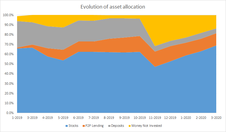 Evolution over time of the distribution of assets in my portfolio.