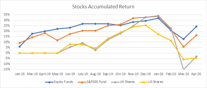 This graph shows you my stocks portfolio return in April 2020.