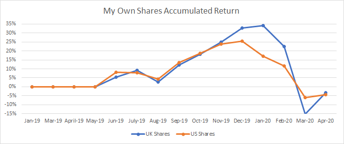 On this graph I show you the evolution of my own shares portfolio.